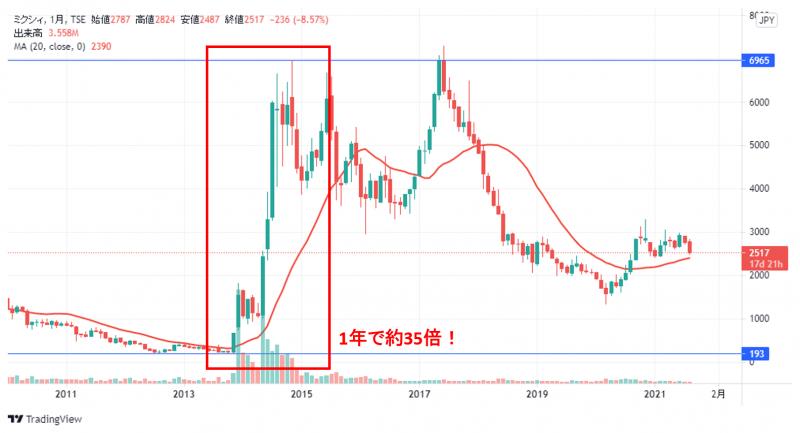 mixi株(成功談)   モンストの人気を早期に確信。株価急騰で、元本の約10倍に!