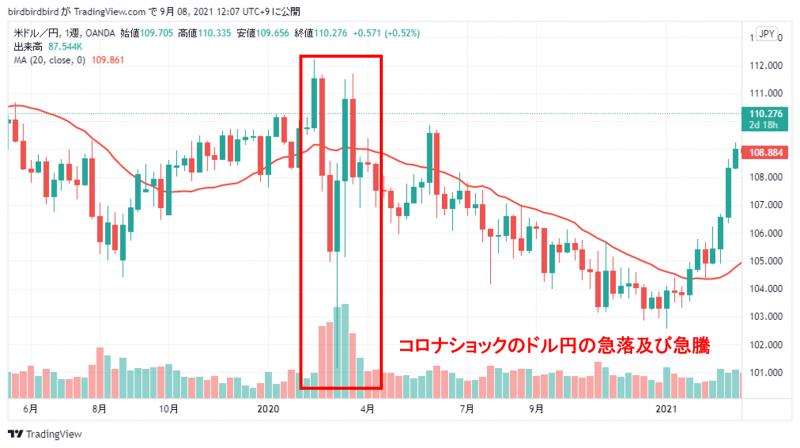 コロナショック時のドル円チャート(週足)