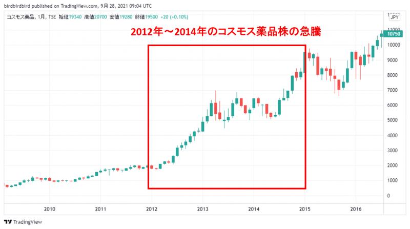 コスモス薬品株の2012年~2014年の急騰チャート(月足)