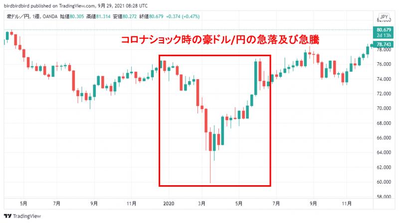 コロナショック時の豪ドル/円の週足チャート