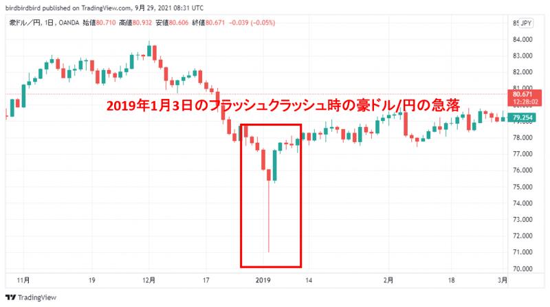 フラッシュクラッシュ時の豪ドル/円の日足チャート