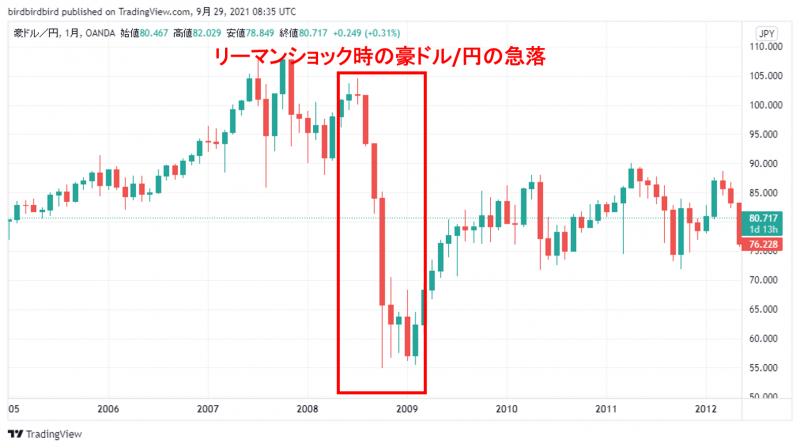 リーマンショック時の豪ドル/円の月足チャート