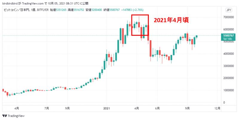 2021年4月頃のビットコインの週足チャート