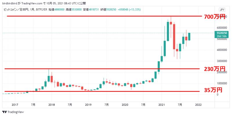 2018年~2021年のビットコインの月足チャート