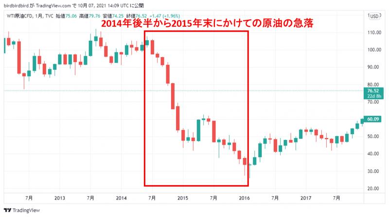 2014年後半から2015年末にかけての原油(ドル建て)の月足チャート